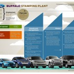 Ford Buffalo Stamping Plant - Fact Sheet