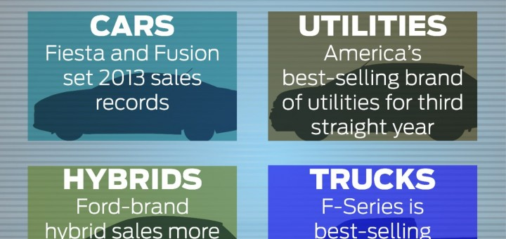 Ford Best Selling Brand in US 2013
