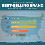 Ford Best Selling Brand in US 2013 graph