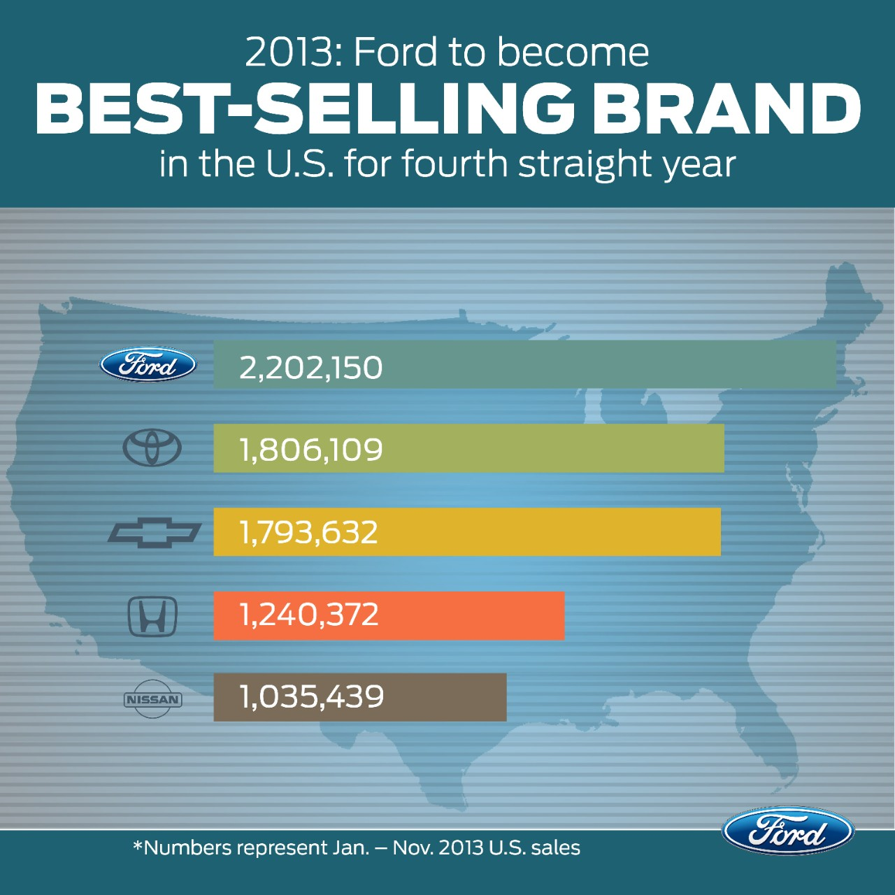Selling: Selling 2.4 Million Vehicles In 2013, Ford To Take The