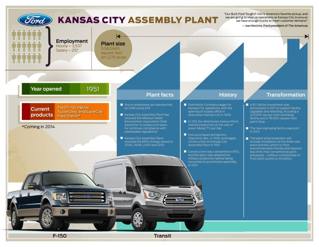 Ford Kansas City Assembly Plant fact sheet. Click image to expand.