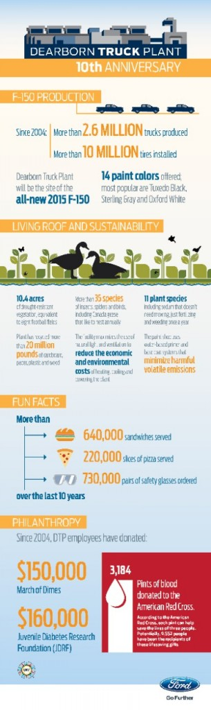 Ford Dearborn Truck Plant - 10th Anniversary - Infographic