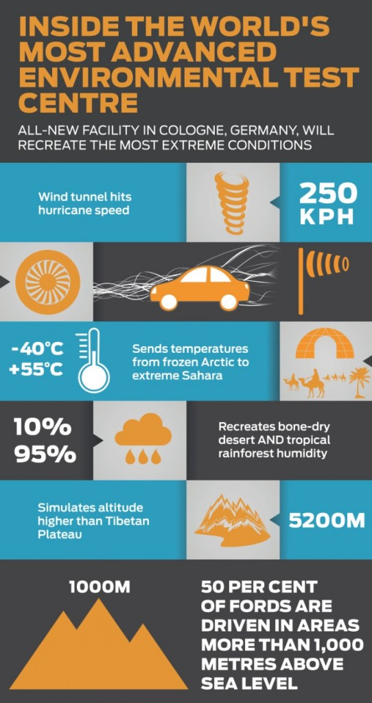 Ford Climatic Wind Tunnel Capabilities. Click to enlarge.