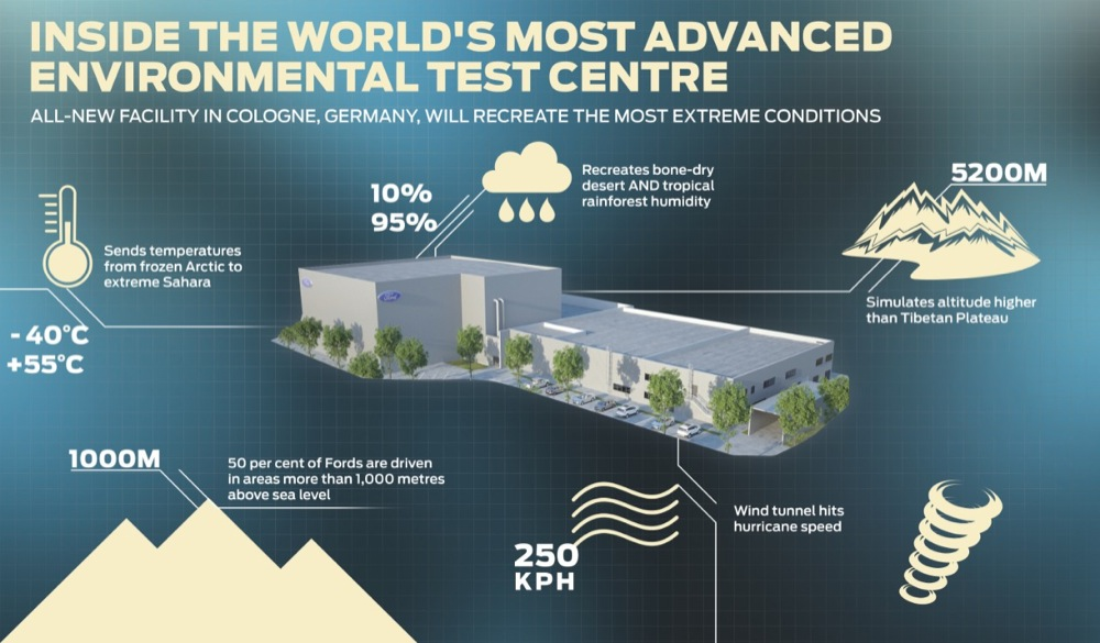 Ford Climatic Wind Tunnel Infographic Cologne Germany